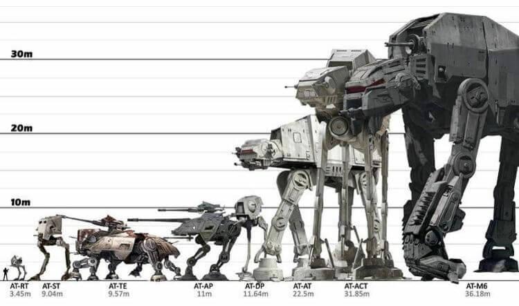 Tailles comparées des différents marcheurs dans Star Wars